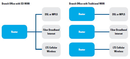 Branch Office with SD-WAN